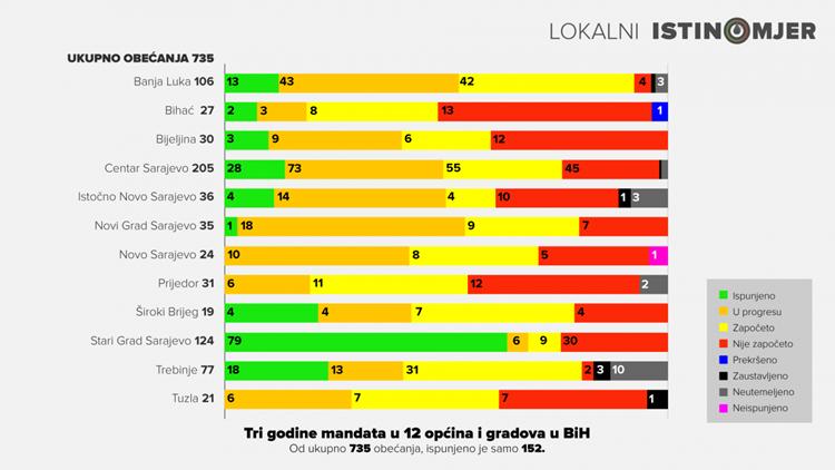 Lokalni-Istinomjer_tri-godine-mandata__final-1320x743.png (148 KB)