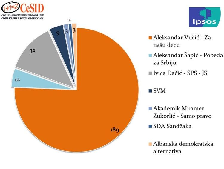 Како ће изгледати састав Скупштине Србије?